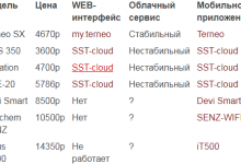 Сравнительная таблица Wi-Fi терморегуляторов с облачным сервисом