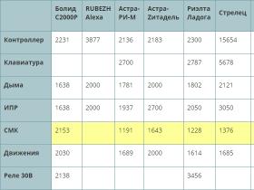 Сводная таблица радиоканальных устройств адресных систем безопасности