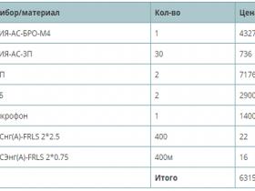Выбор оборудования для системы оповещения объекта 1200 кв. м.