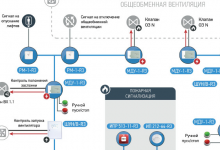 Технические средства АСБ Рубеж для управления инженерными системами