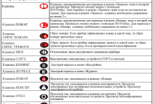 Инструкции и руководства Рубеж-2ОП для дежурного персонала