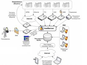 Централизованная диспетчеризация и мониторинг состояния объектовых СПА в требованиях СП484