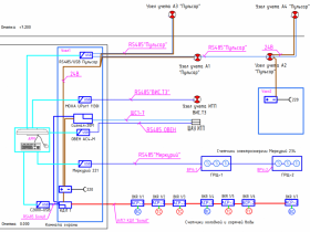 Пример проекта системы автоматизированного учета ресурсов.