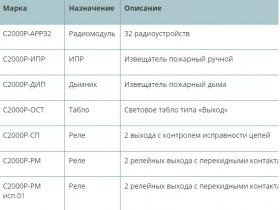 Справочник радиоканальных устройств охранных и пожарных адресных систем