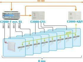 Обзор универсальных контроллеров, годных для зонального управления водяным теплым полом