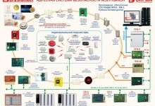 Обзор  адресных систем пожарной сигнализации