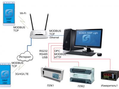 Дистанционный мониторинг состояния адресной системы Рубеж.